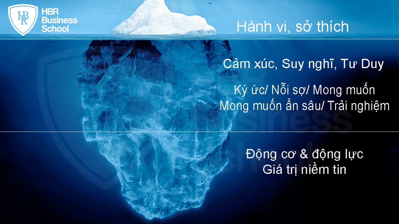 """""""nguyen-ly-tang-bang-troi""""-trong-quan-tri-nhan-su-hien-dai"""